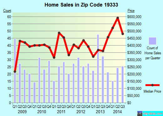 Zip code 19333 (DEVON, Pennsylvania) real estate house value trends