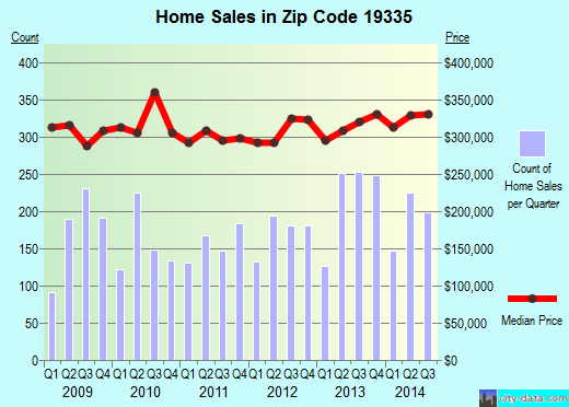 Zip code 19335 (Downingtown, Pennsylvania) real estate house value trends