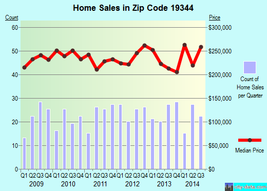 Zip code 19344 (Honey Brook, Pennsylvania) real estate house value trends