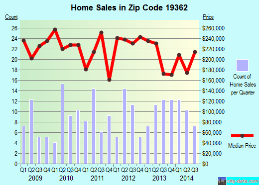 Zip code 19362 (Little Britain, Pennsylvania) real estate house value trends