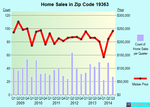 Zip code 19363 (Oxford, Pennsylvania) real estate house value trends
