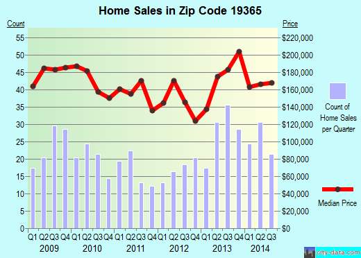 Zip code 19365 (Parkesburg, Pennsylvania) real estate house value trends