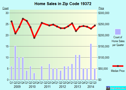 Zip code 19372 (THORNDALE, Pennsylvania) real estate house value trends
