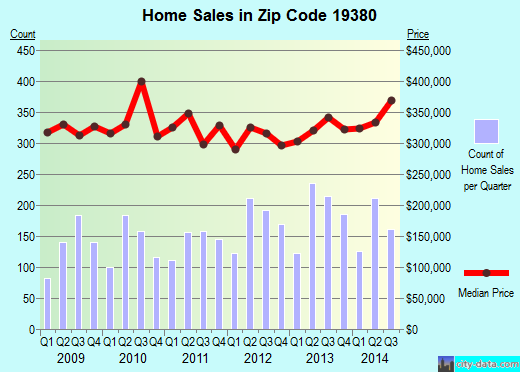 Zip code 19380 (West Chester, Pennsylvania) real estate house value trends