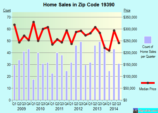 Zip code 19390 (West Grove, Pennsylvania) real estate house value trends