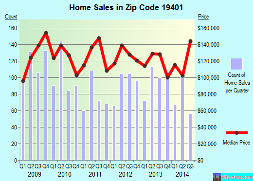 Zip code 19401 (Norristown, Pennsylvania) real estate house value trends