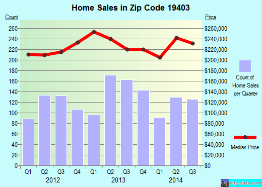 Zip code 19403 (Audubon, Pennsylvania) real estate house value trends