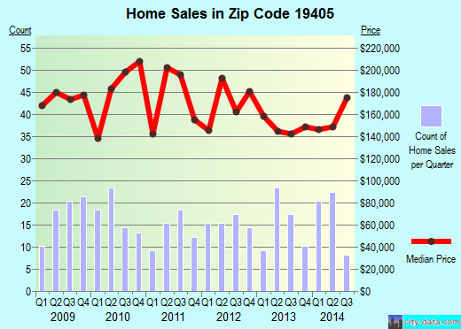 Zip code 19405 (BRIDGEPORT, Pennsylvania) real estate house value trends