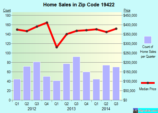 Zip code 19422 (Blue Bell, Pennsylvania) real estate house value trends