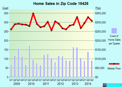 Zip code 19426 (COLLEGEVILLE, Pennsylvania) real estate house value trends