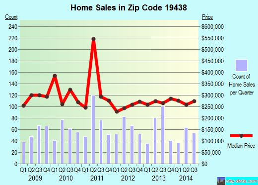 Zip code 19438 (Harleysville, Pennsylvania) real estate house value trends