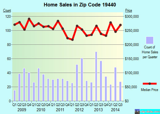 Zip code 19440 (Hatfield, Pennsylvania) real estate house value trends