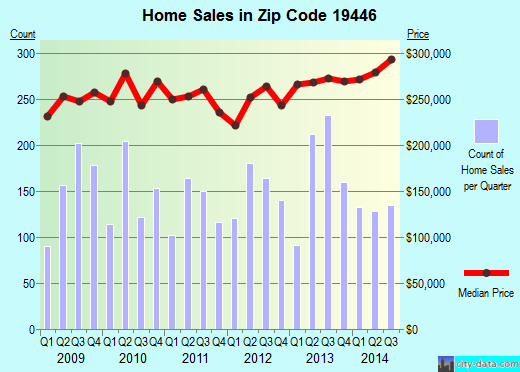 Zip code 19446 (Lansdale, PA) real estate house value trends