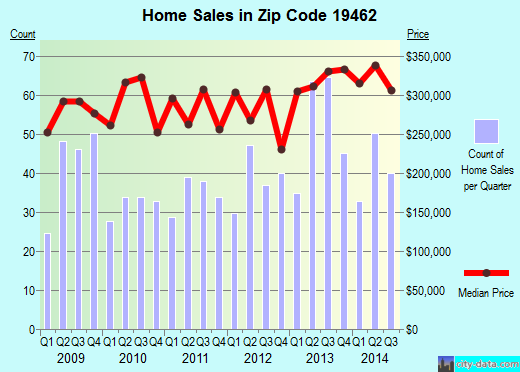 Zip code 19462 (Plymouth Meeting, PA) real estate house value trends