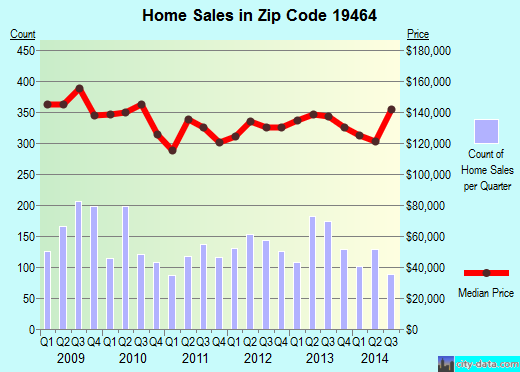 Zip code 19464 (Pottstown, Pennsylvania) real estate house value trends