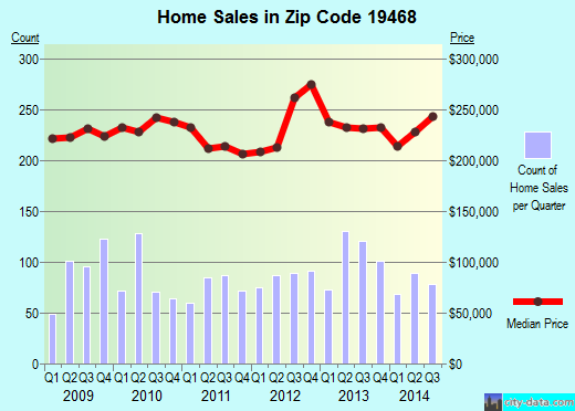 Zip code 19468 (Royersford, PA) real estate house value trends
