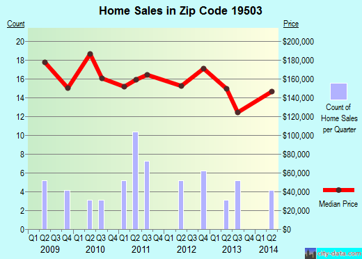 Zip code 19503 (Bally, Pennsylvania) real estate house value trends