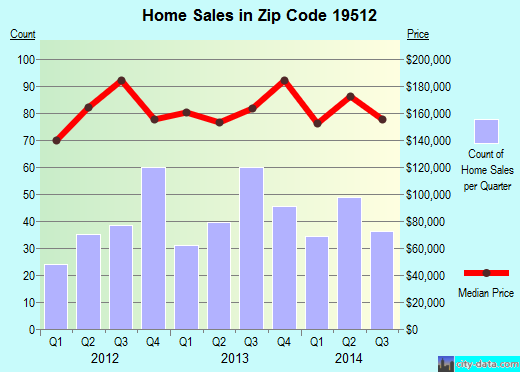 Zip code 19512 (New Berlinville, Pennsylvania) real estate house value trends