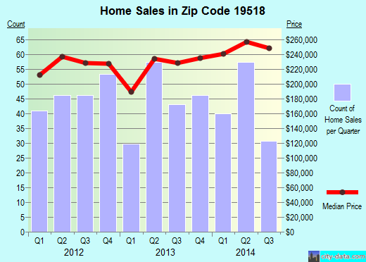 Zip code 19518 (Amity Gardens, Pennsylvania) real estate house value trends