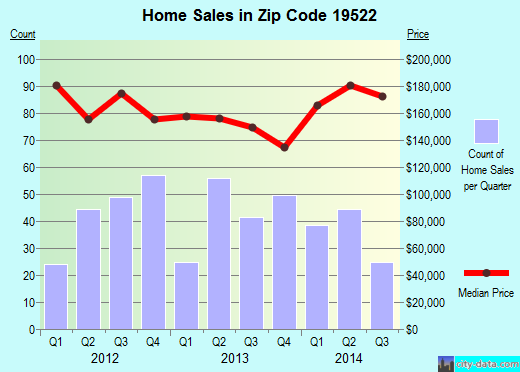 Zip code 19522 (New Jerusalem, Pennsylvania) real estate house value trends