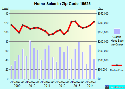 Zip code 19525 (Gilbertsville, Pennsylvania) real estate house value trends