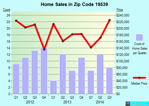 Zip code 19539 (, Pennsylvania) real estate house value trends