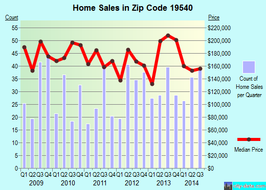 Zip code 19540 (Mohnton, Pennsylvania) real estate house value trends