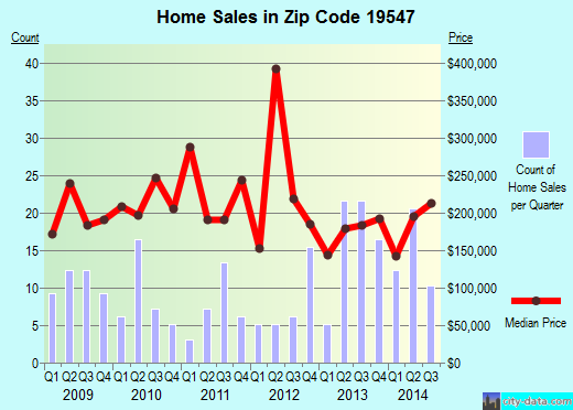 Zip code 19547 (, Pennsylvania) real estate house value trends
