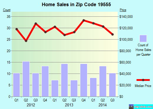 Zip code 19555 (Shoemakersville, Pennsylvania) real estate house value trends