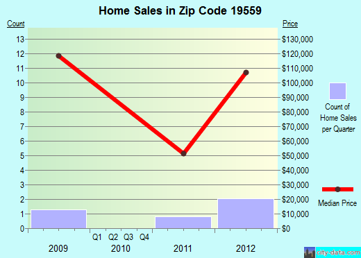 Zip code 19559 (Strausstown, Pennsylvania) real estate house value trends