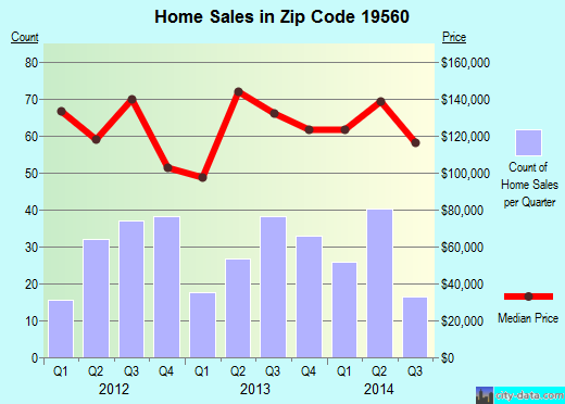 Zip code 19560 (Laureldale, Pennsylvania) real estate house value trends
