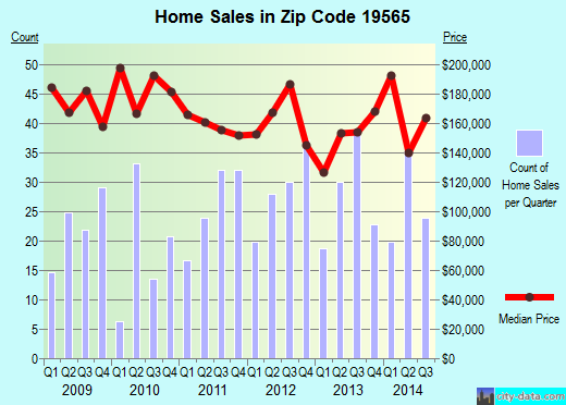 Zip code 19565 (Wernersville, Pennsylvania) real estate house value trends