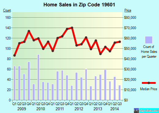 Zip code 19601 (Reading, Pennsylvania) real estate house value trends