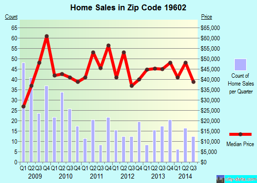 Zip code 19602 (Reading, Pennsylvania) real estate house value trends