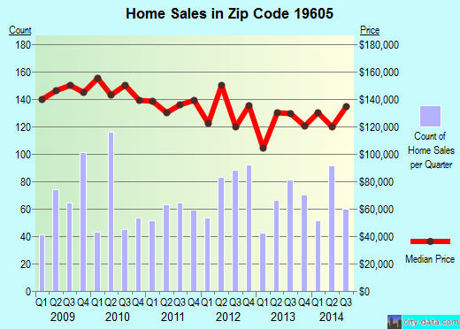 Zip code 19605 (Laureldale, Pennsylvania) real estate house value trends