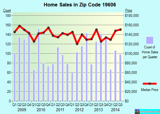 Zip code 19606 (Reiffton, Pennsylvania) real estate house value trends