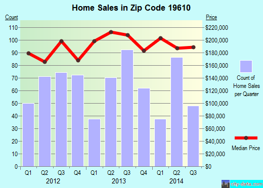 Zip code 19610 (Wyomissing, Pennsylvania) real estate house value trends