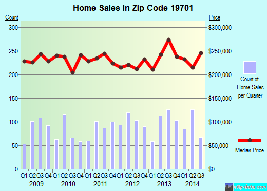Zip code 19701 (Bear, Delaware) real estate house value trends