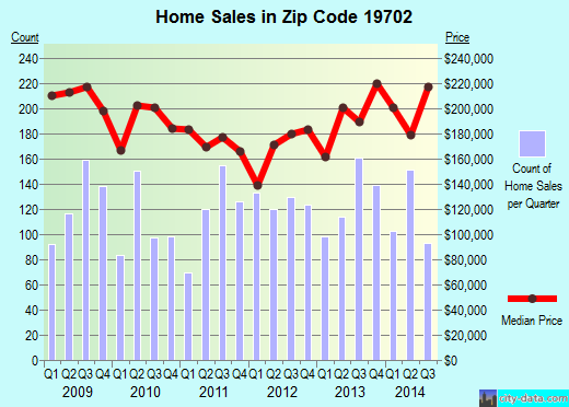 Zip code 19702 (Glasgow, Delaware) real estate house value trends