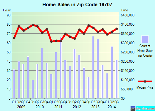 Zip code 19707 (Hockessin, Delaware) real estate house value trends