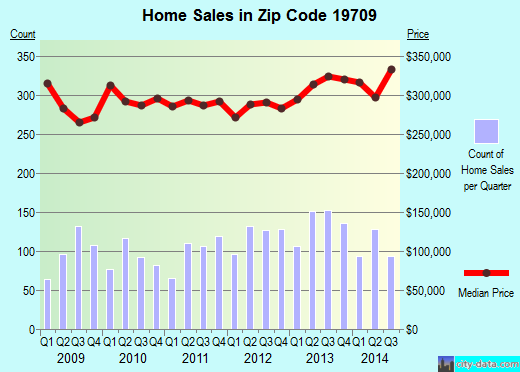Zip code 19709 (Middletown, Delaware) real estate house value trends