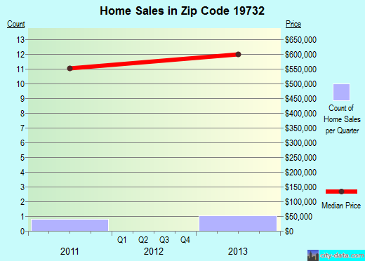 Zip code 19732 (, Delaware) real estate house value trends