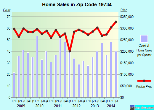 Zip code 19734 (Townsend, Delaware) real estate house value trends