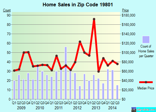 Zip code 19801 (Wilmington, Delaware) real estate house value trends