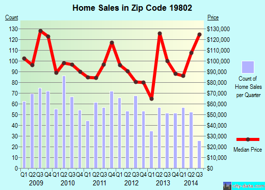 Zip code 19802 (Wilmington, Delaware) real estate house value trends