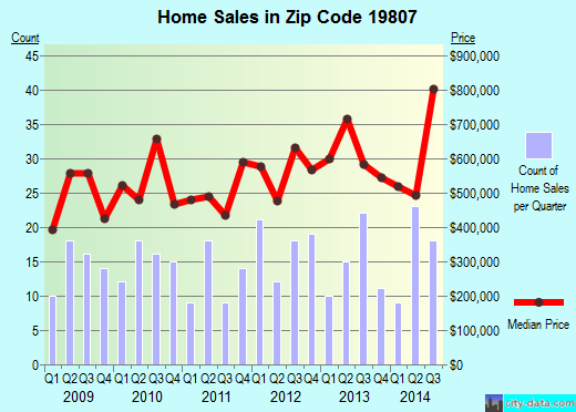 Zip code 19807 (Greenville, Delaware) real estate house value trends
