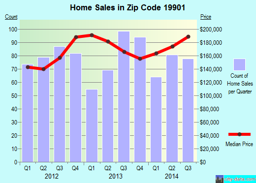 Zip code 19901 (Dover, Delaware) real estate house value trends