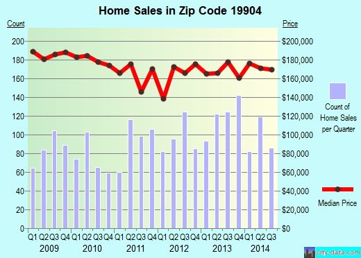 Zip code 19904 (Dover, Delaware) real estate house value trends