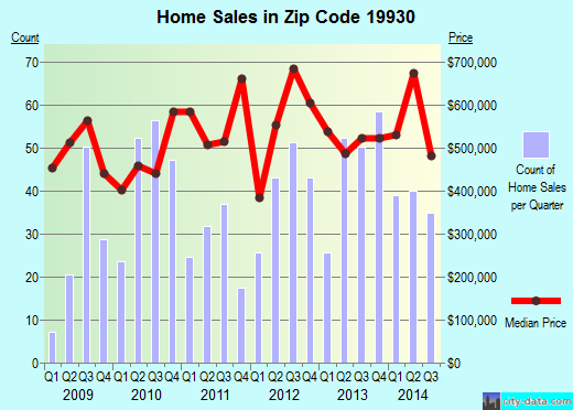 Zip code 19930 (BETHANY BEACH, Delaware) real estate house value trends