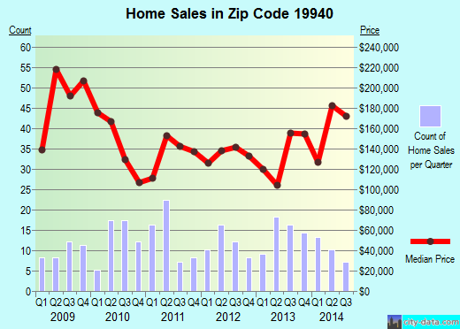 Zip code 19940 (Delmar, Delaware) real estate house value trends